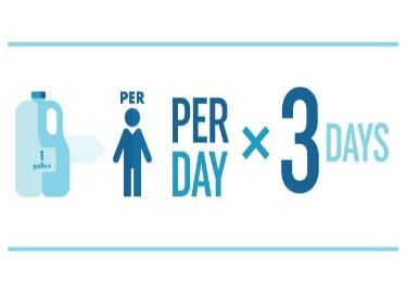 Clean Water  one gallon per person per day flyer